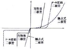 肖特基二极管结构符号特性曲线